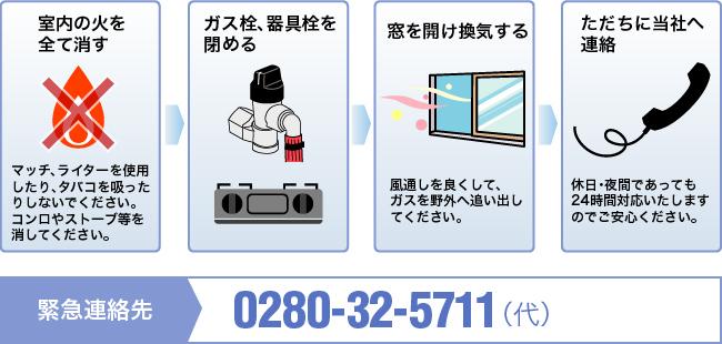 ガス漏れ時対応図